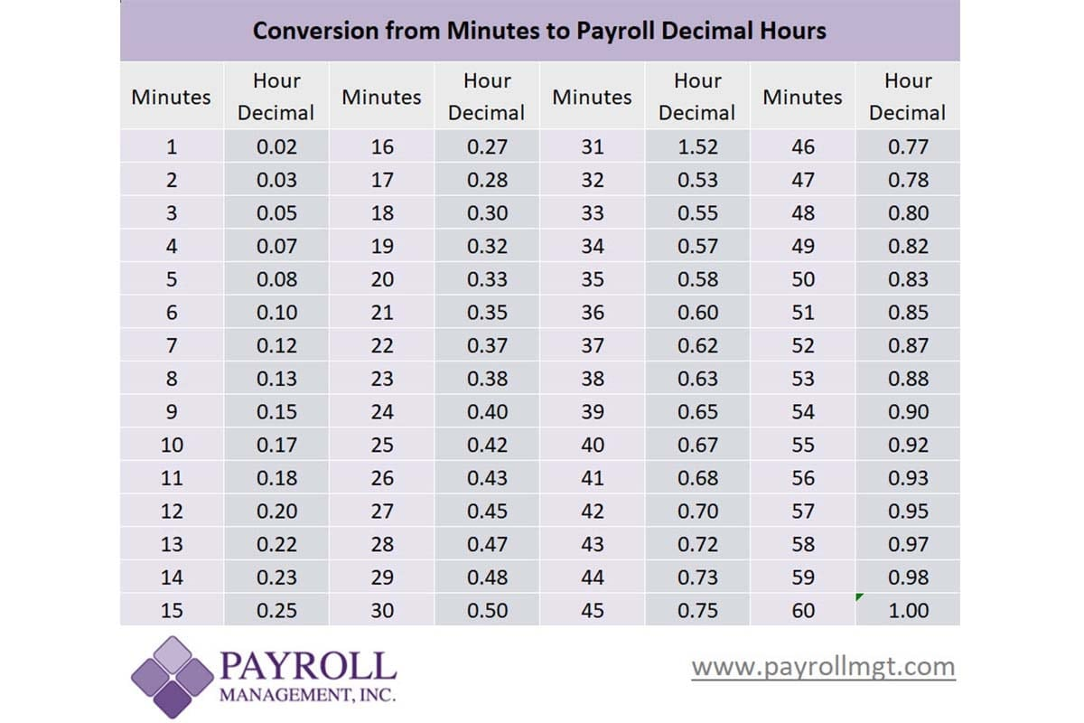 Conversion Chart Payroll Minutes To Decimals
