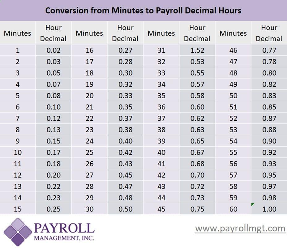 payroll minutes to decimal conversion chart