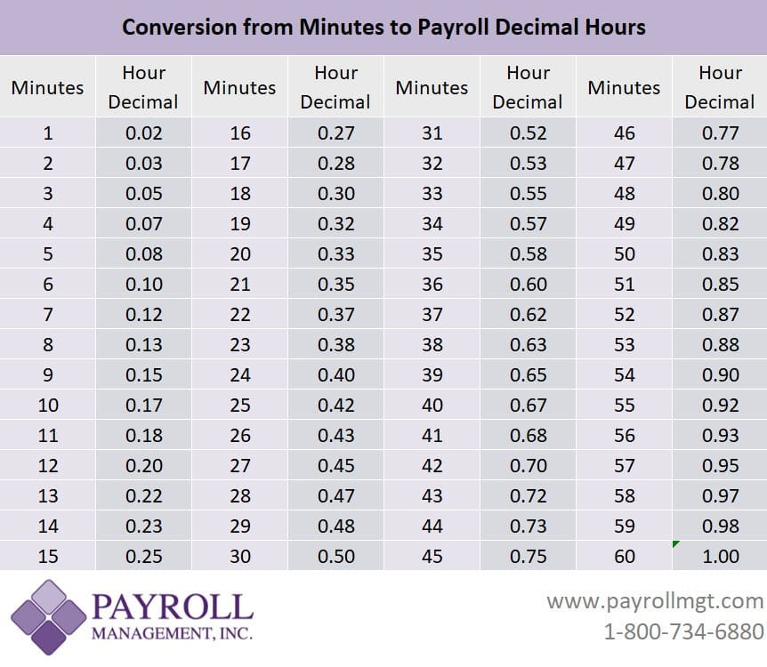 Minutes To Decimals Conversion Chart